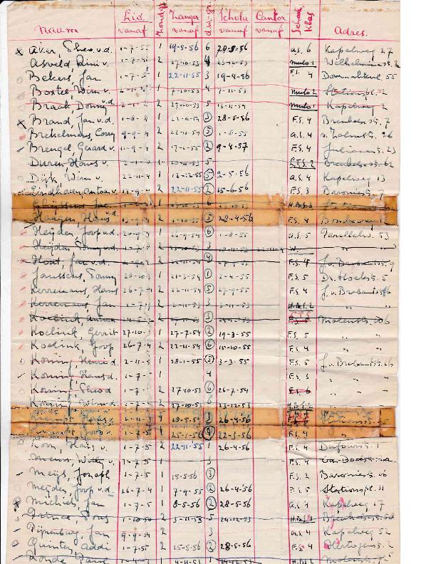 1957 Overzicht koorleden lidmaatschap 1957