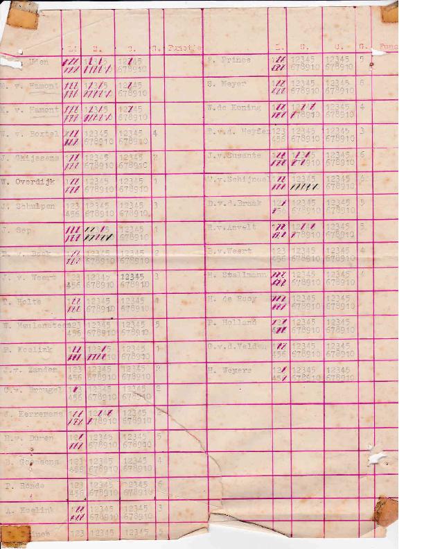 1950 Namenlijst met cijfers – jaren vijftig
