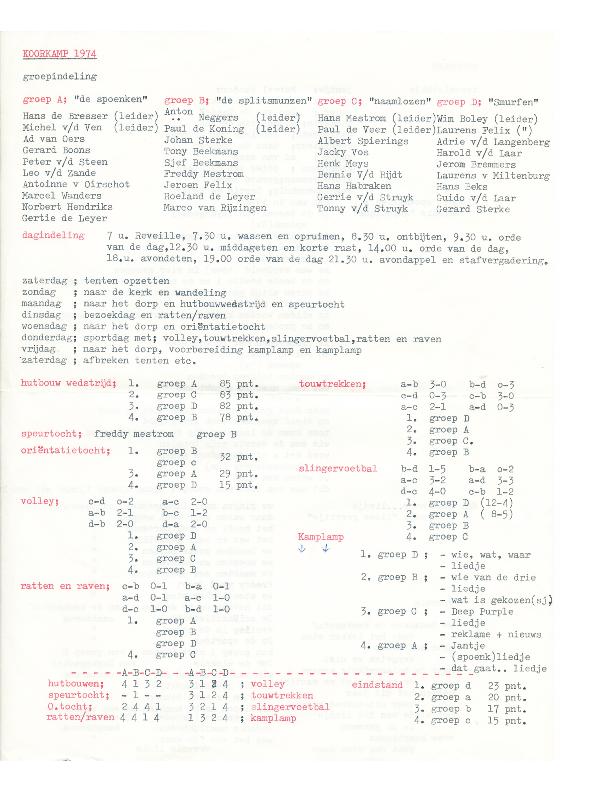 1974 Kamp Resultaten wedstrijden groepen ABCD